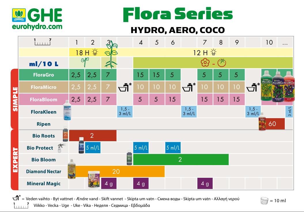 Удобрение Flora
