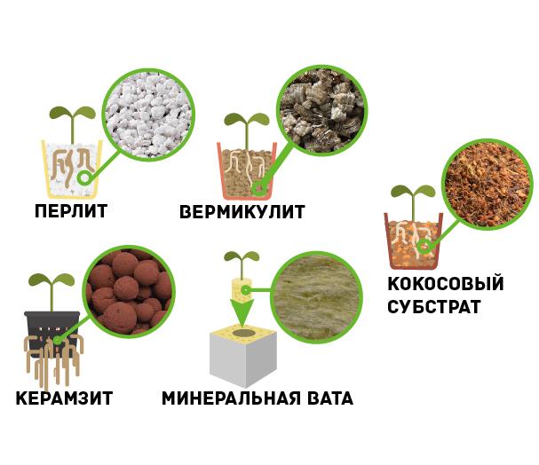 Субстрат для гидропоники