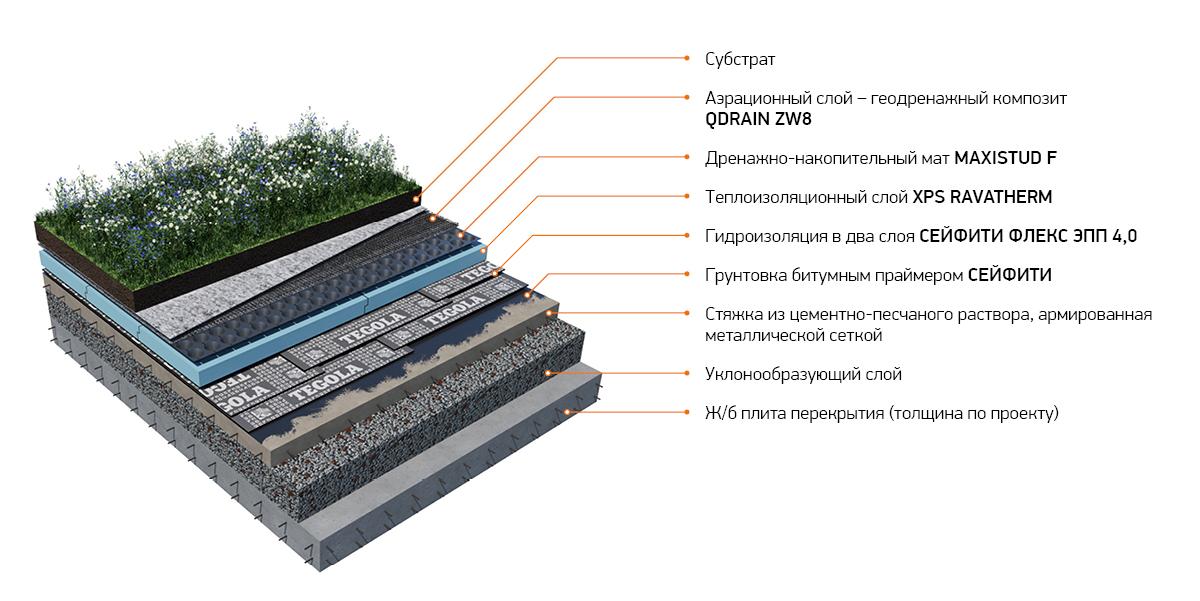 Проект производства субстратов в южном регионе от ТехноНиколь